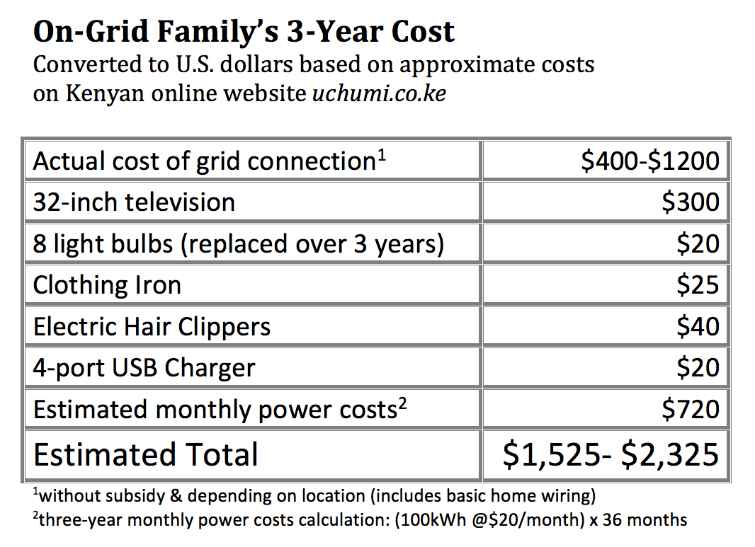 Rethinking The Cost Of Off Grid Power Lets Do Math Wiring Instructions Capital One In Comparing Costs That Family Would Have Spent On Energy System Might Appear To Be Less Expensive For First Three Years