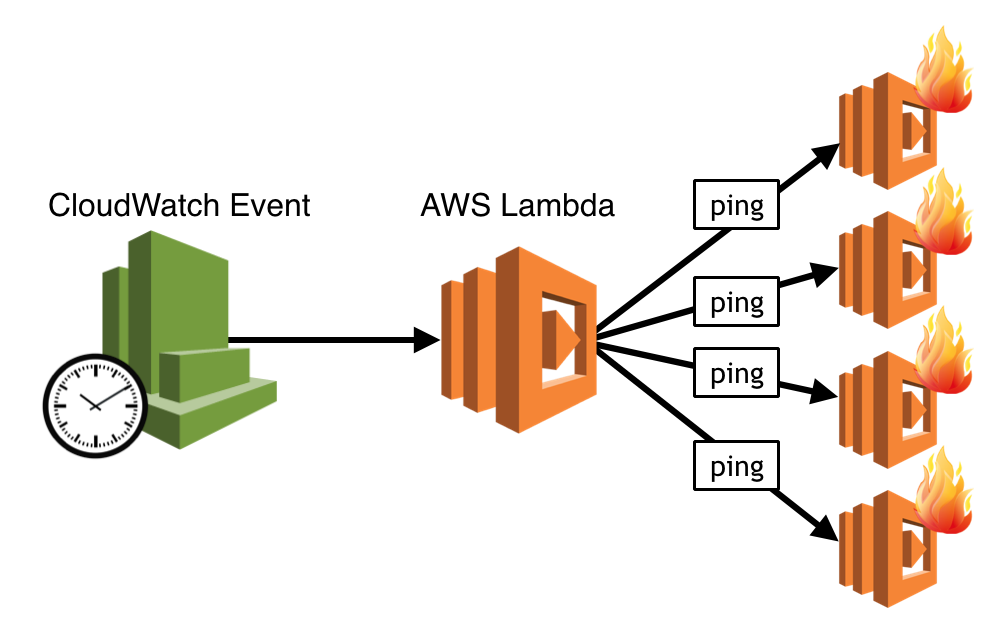 I'm afraid you're thinking about AWS Lambda cold starts all