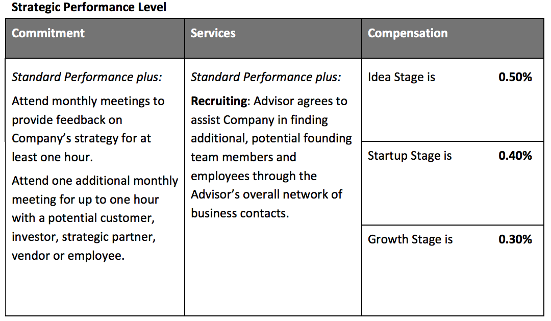 How advisory boards can power up your venture octopus for Vesting schedule template