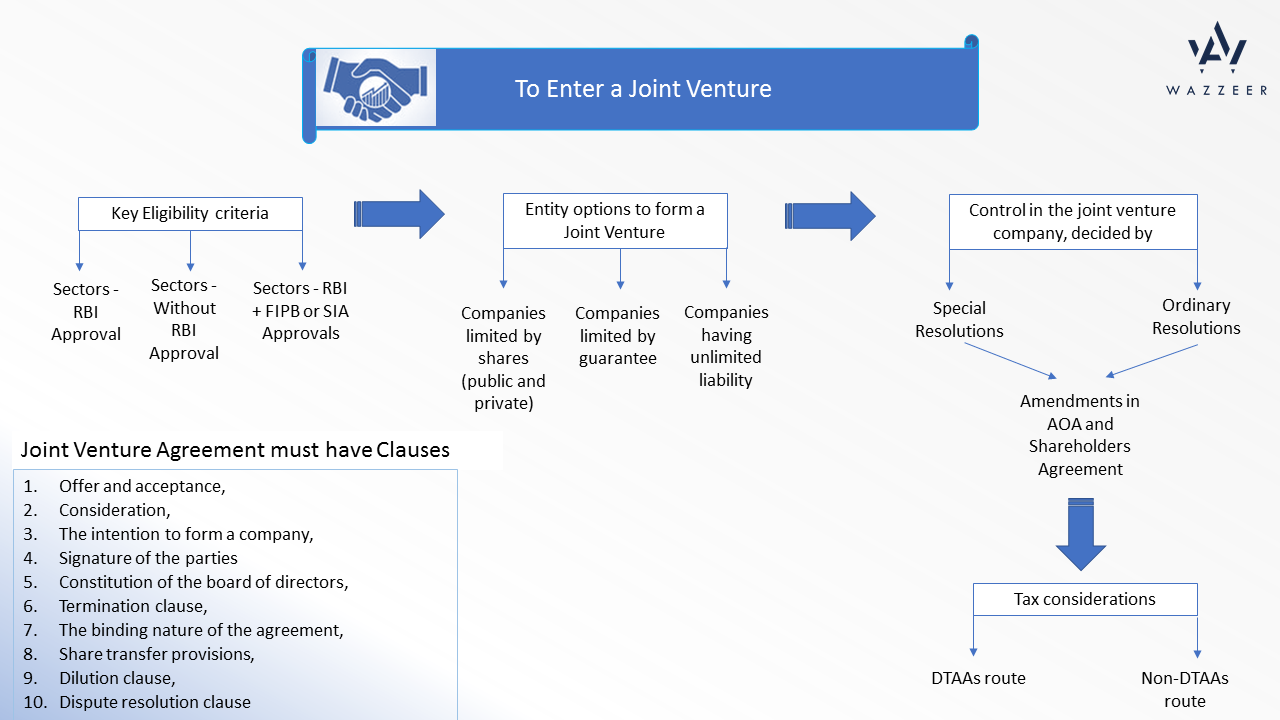Joint Venture Agreement | Indian Company Partnering With A Foreign Company This Is How You Do It