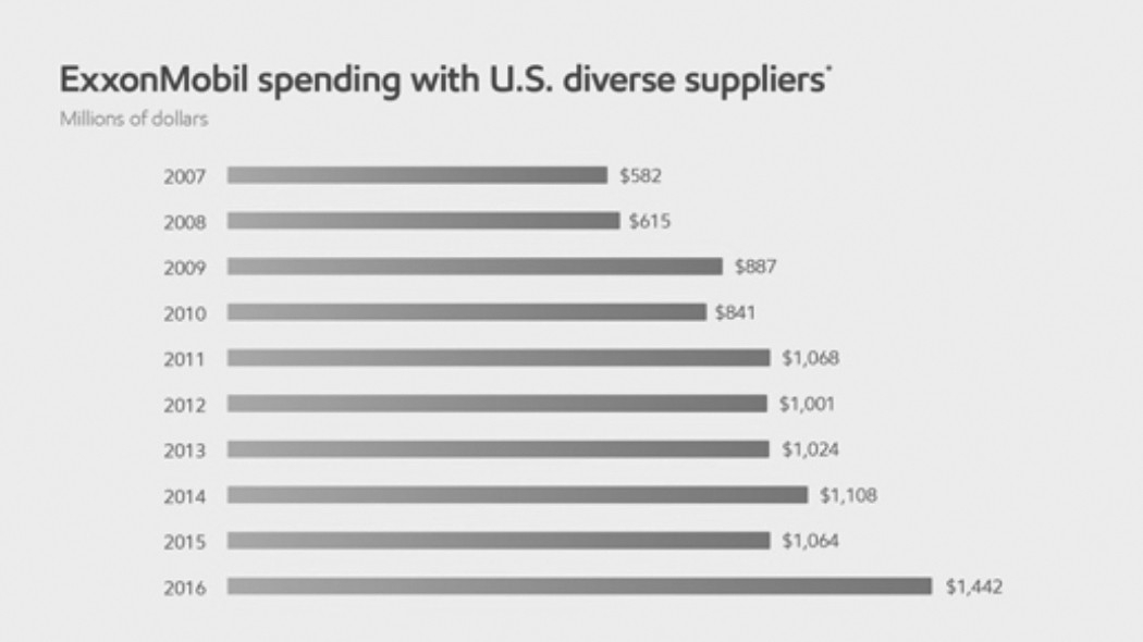 ExxonMobil spend with US suppliers