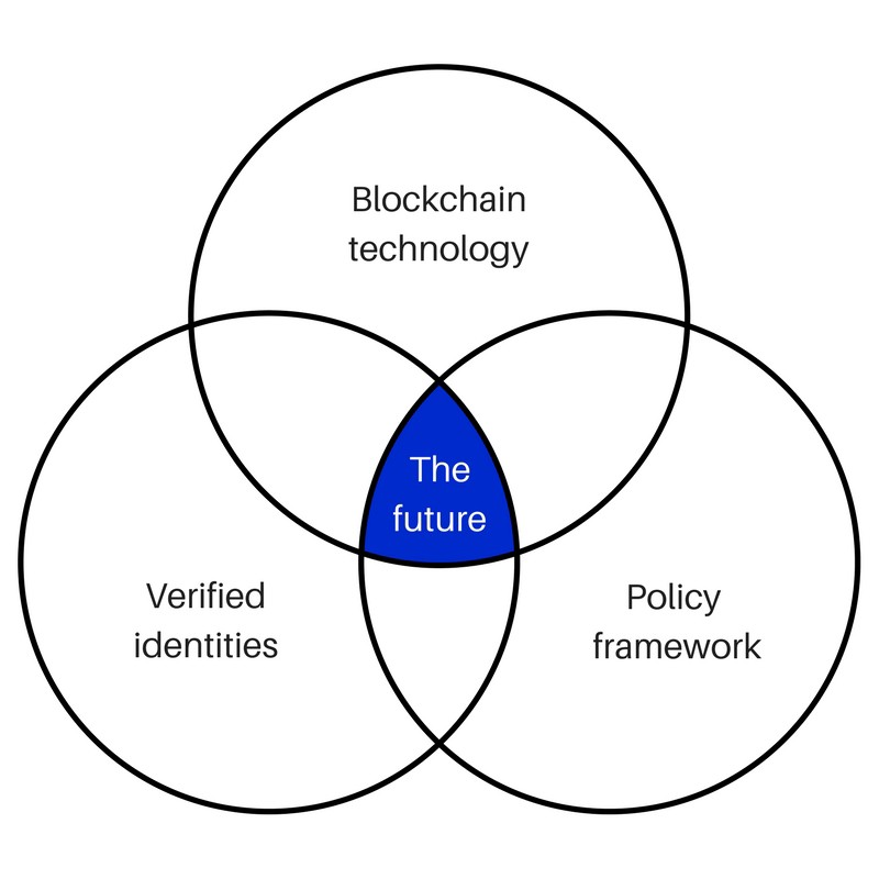 the-future-diagram