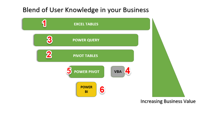 Microsoft Excel—Apply the Pareto Principle to Building Your Excel Data Skills