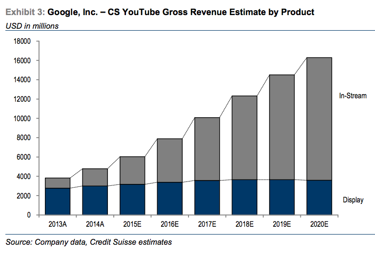 c5af0310793042 And while specific stats on Youtube s contribution to the bottomline are  not publicly available