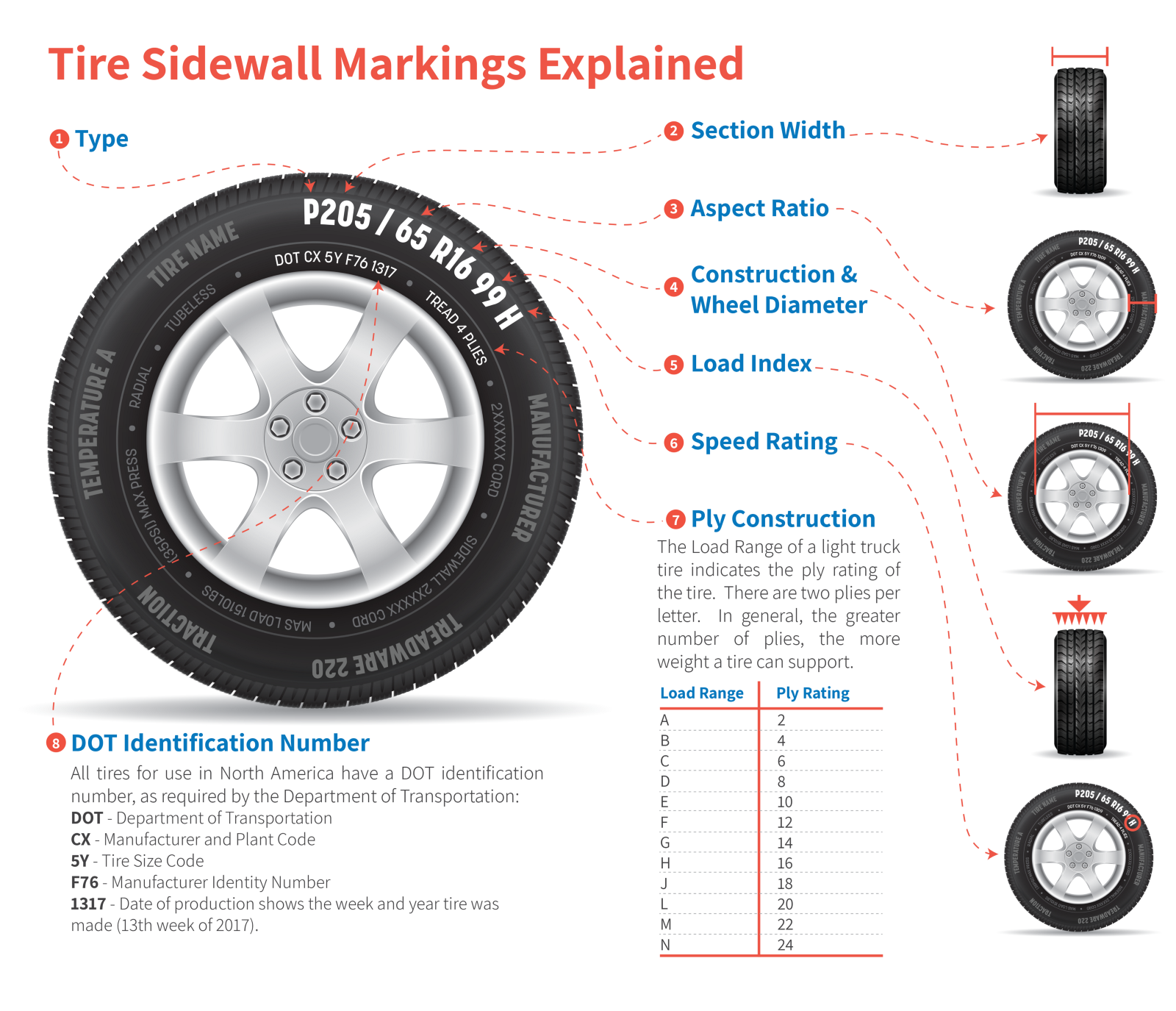 How To Read A Tire >> Tires 101 How To Read A Tire Sidewall American Tire Distributors