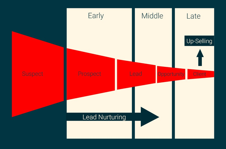 What Is A Marketing Funnel And Why Should You Care?