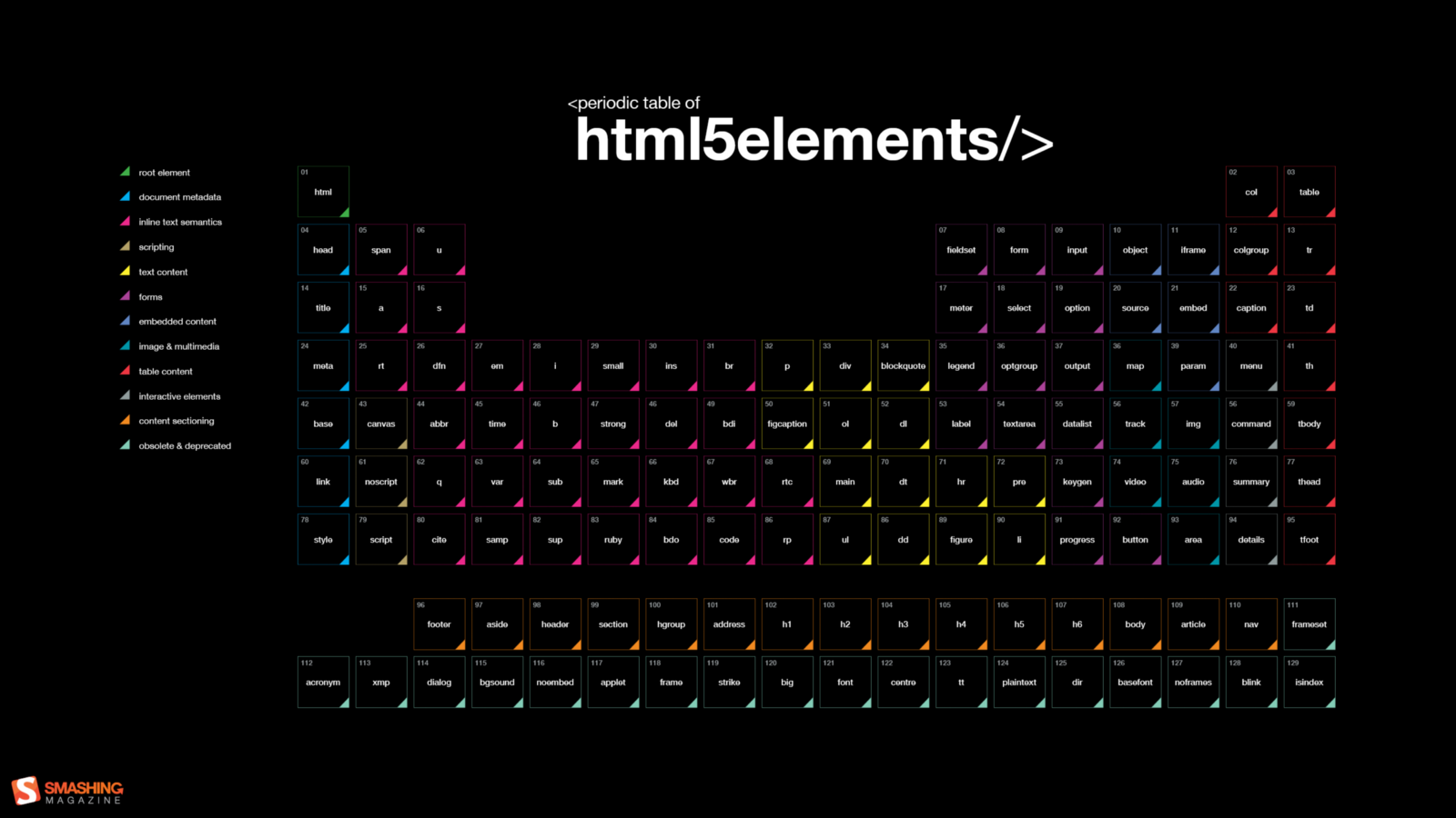 periodic table of HTML elements