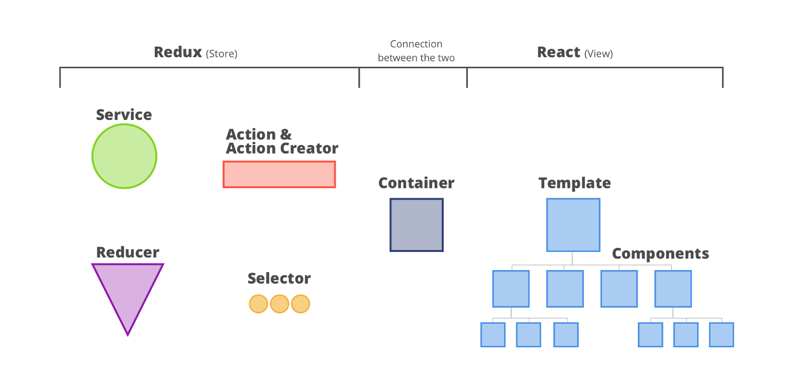 React redux architecture overview the musings of colt pini the overall architecture for react redux pooptronica Gallery