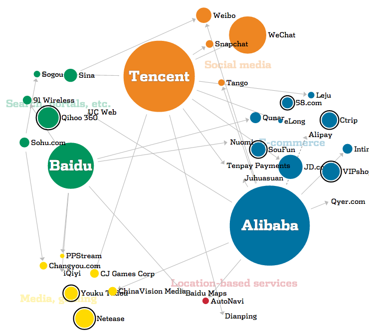 Incredible alibaba paul yau medium the tangled web of the chinese internet ccuart Images