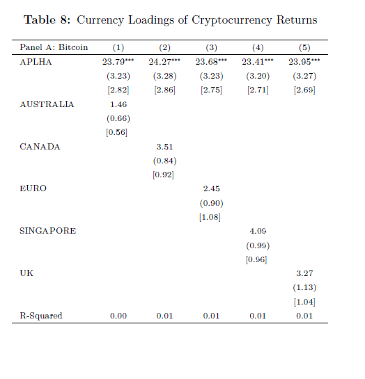 Price of all cryptocurrencies