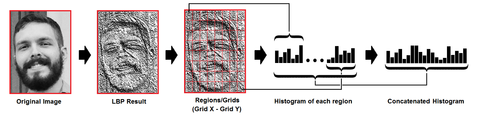 A Comprehensive Guide to Facial Recognition Algorithms - Part 1