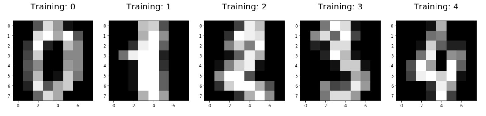 Logistic Regression using Python (scikit-learn)