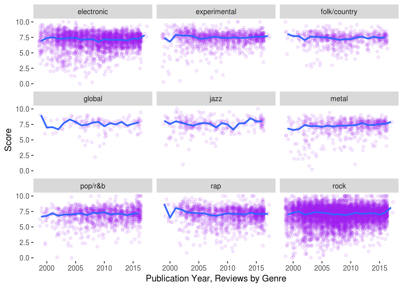 The Order of Musical Things – Towards Data Science