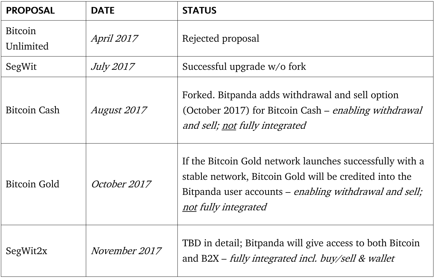 Bitpandas fork policy bitpanda our developer team is currently implementing a new system to make sure that our users will not suffer from the missing replay protection ccuart Choice Image