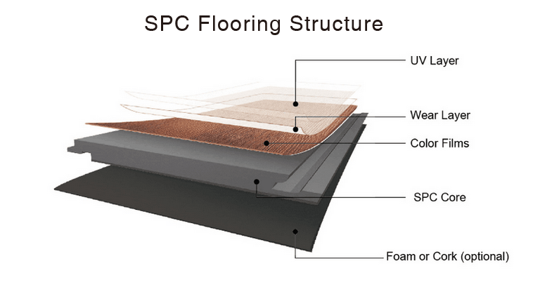 Spc Flooring Vs Wpc Flooring Decno Flooring Decno Group