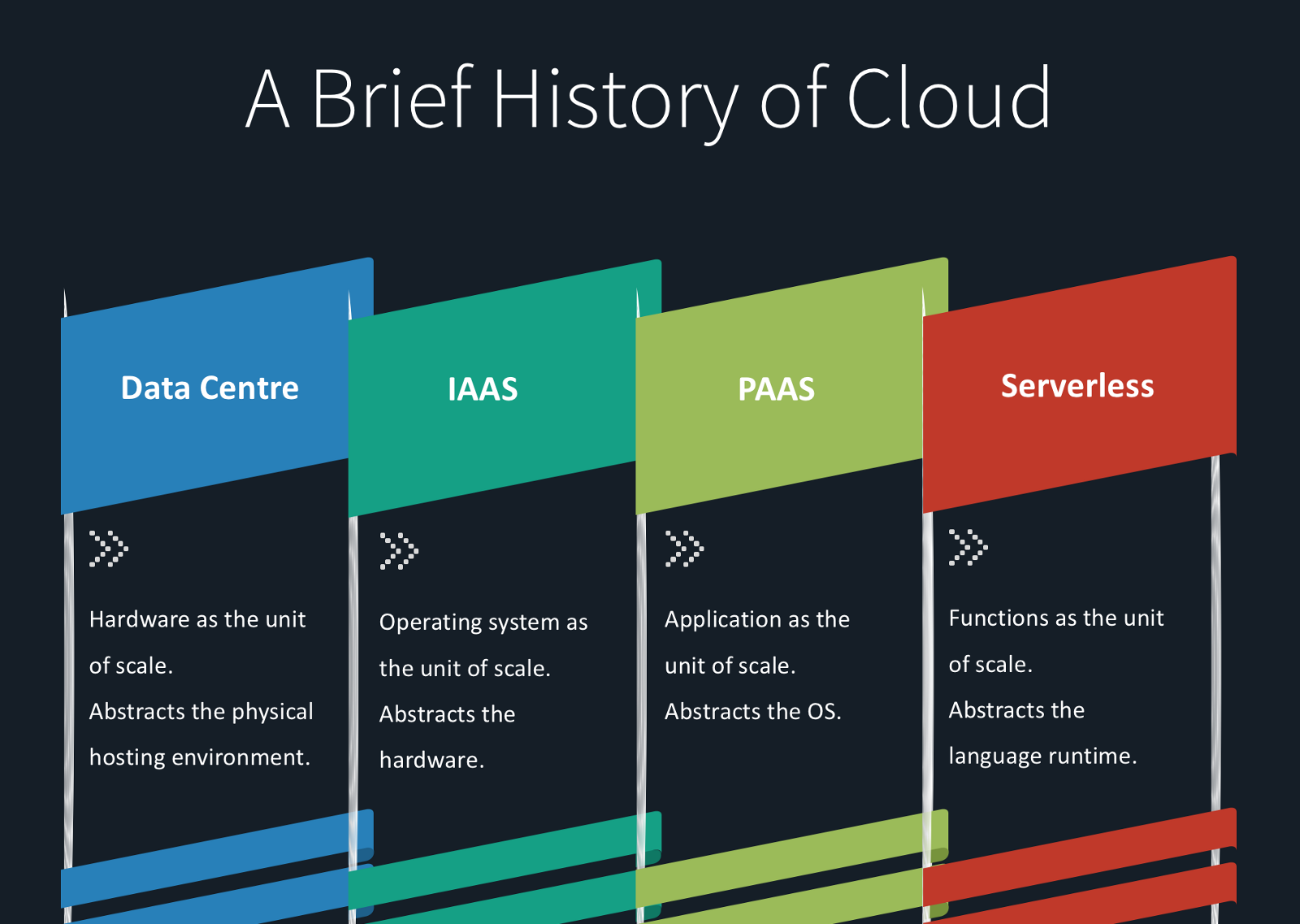history of cloud computing Cloud computing is a popular buzz-phrase on the internet, with a google search revealing 103 million occurrences of the term cloud computing refers to delivering on-demand computing services.