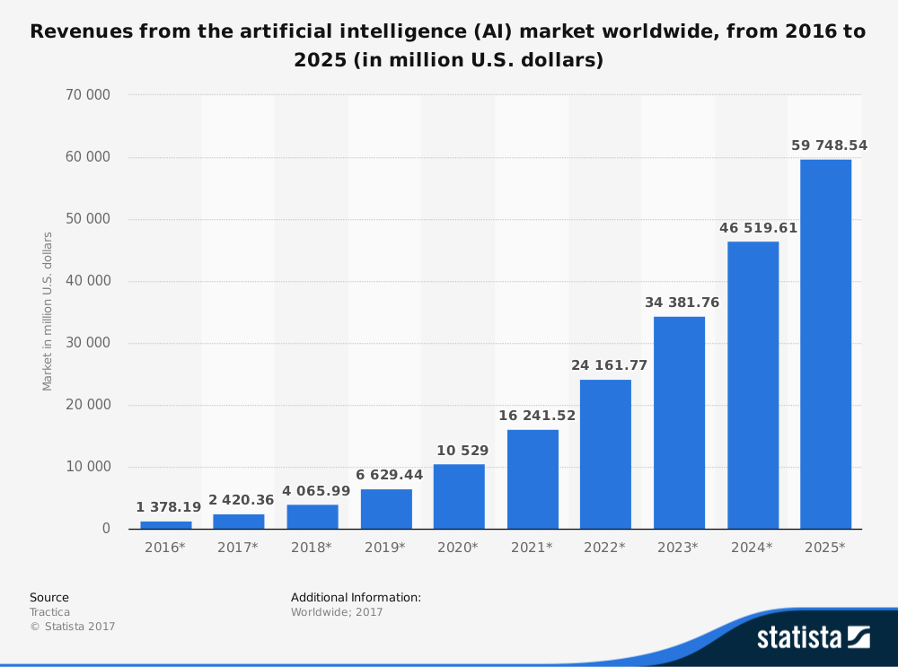 The Future Of Artificial Intelligence Is Mobile Phones Market