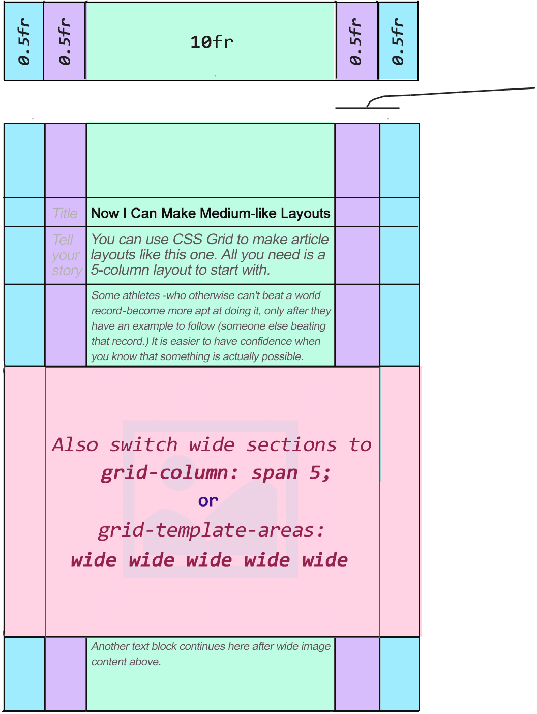 CSS Grid layout: multiply & conquer — or how to actually design ...
