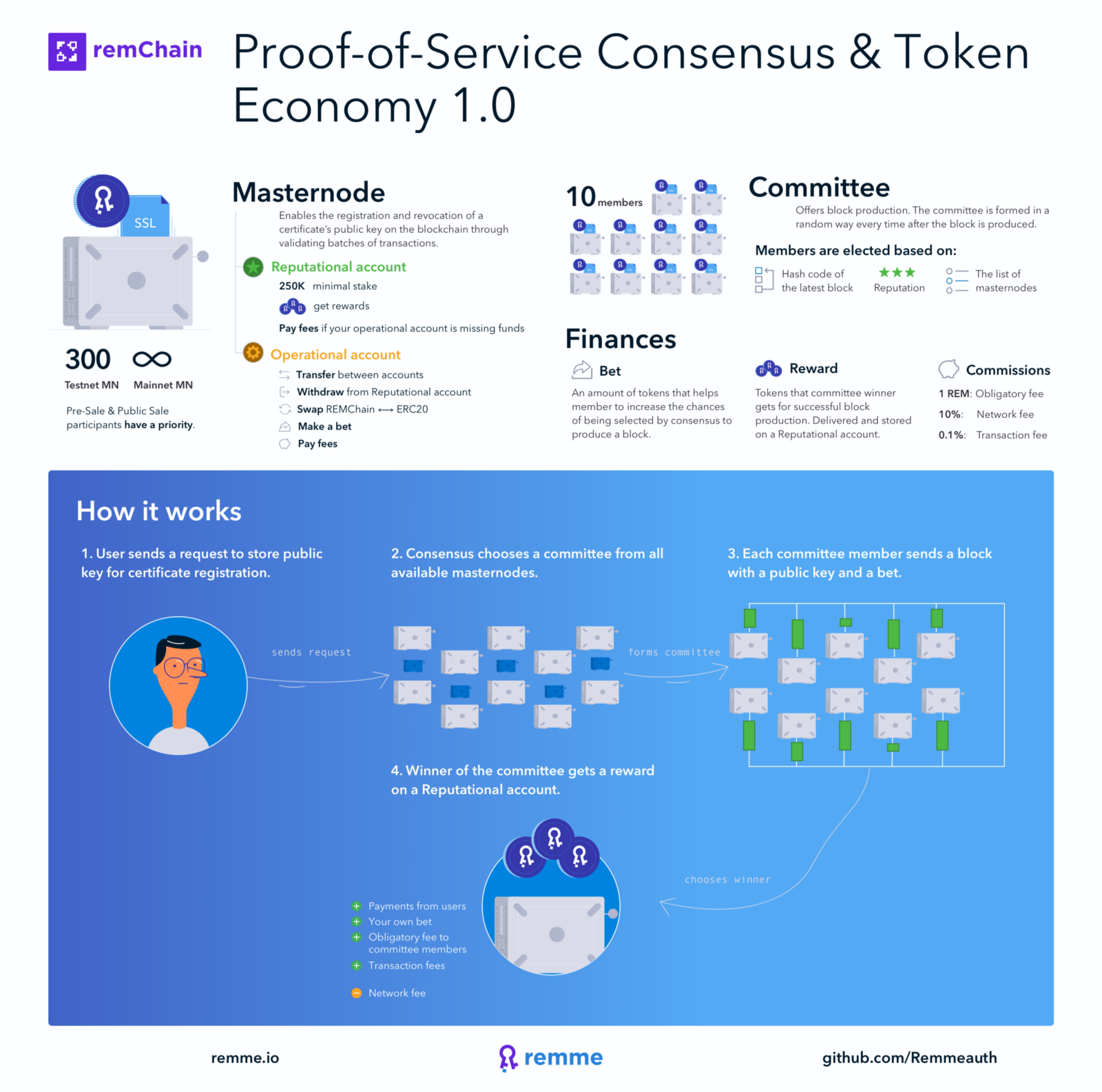 Proof Of Service Consensus Algorithm Overview Remme Medium