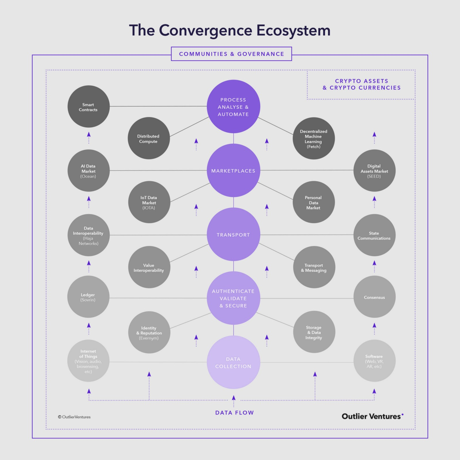 VC for The Decentralised Future: Introducing the Convergence Ecosystem