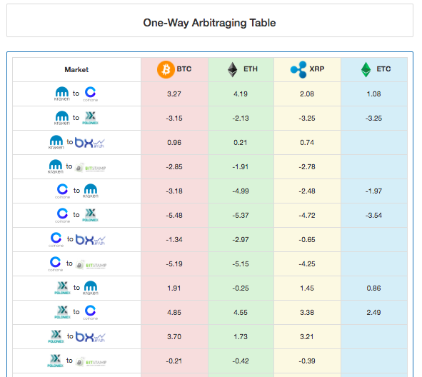 Better Than Poloniex Arbitrage Crypto What Is – Welcome to