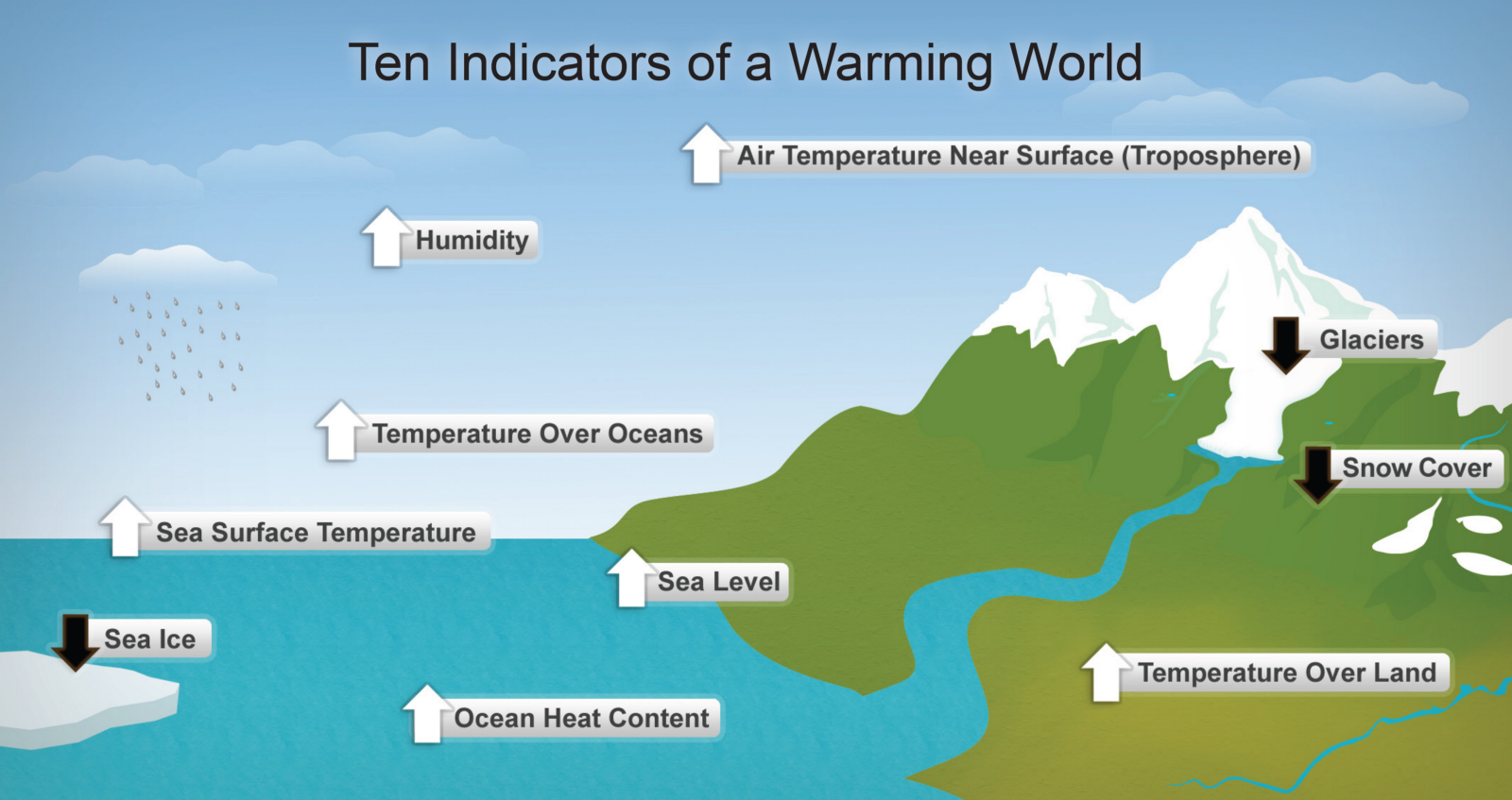 Top diagrams to explain climate change the world at 1c photo credit factmyth ccuart Gallery