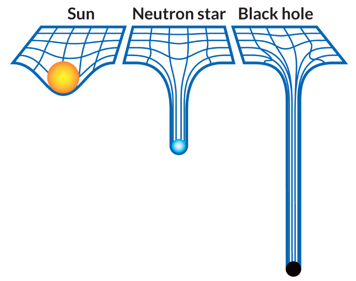 Astroquizzical: How Does Gravity Escape From A Black Hole?