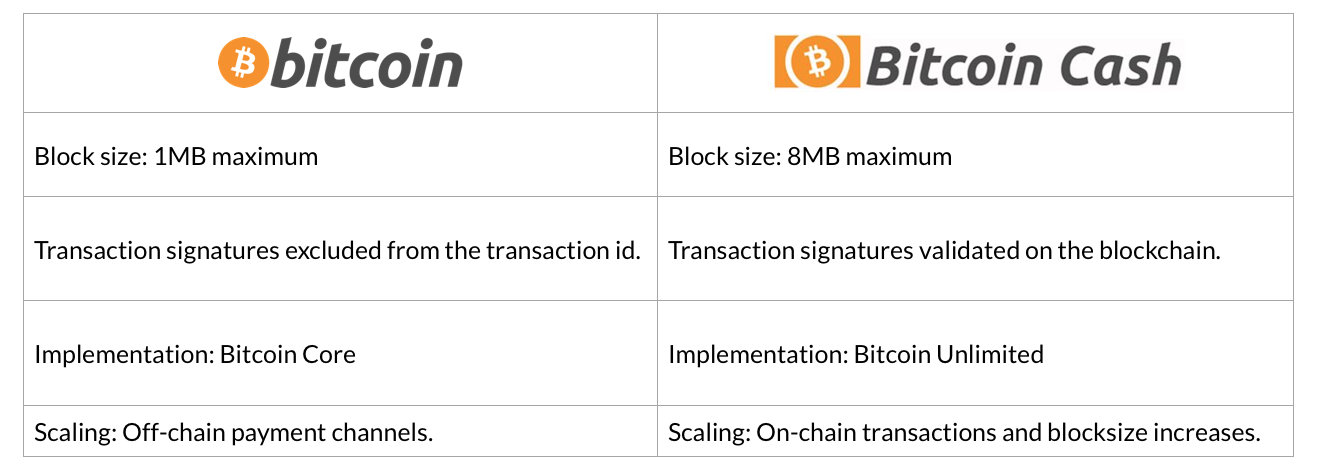 What is the Block Size Limit | CryptoCompare.com