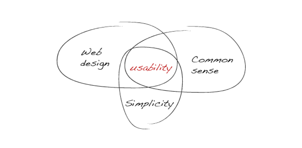 Usability First — Why Usability Design Matters to UI/UX Designers