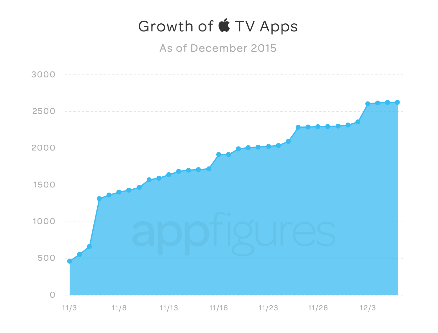 Everything You Need to Know About the New Apple TV App Store