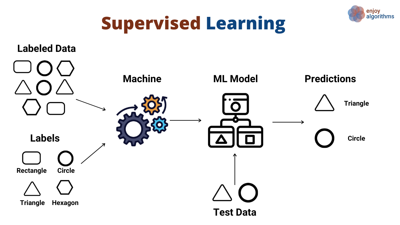 classification of machine learning models categories 1