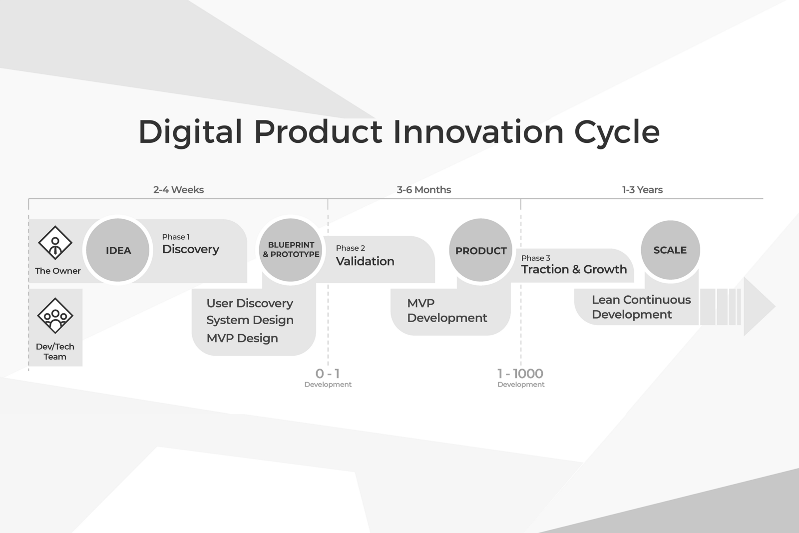 How successful cios navigate the innovation process malvernweather Choice Image