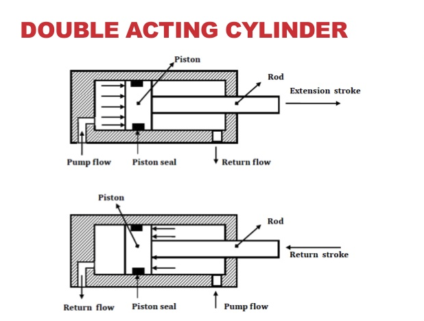 Image result for double acting cylinder