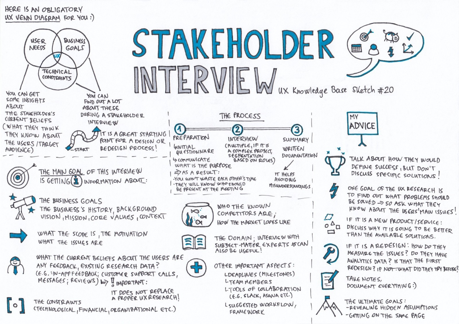 Suggested Stakeholder Interview Questions: Graphic By Krisztina Szerovay.