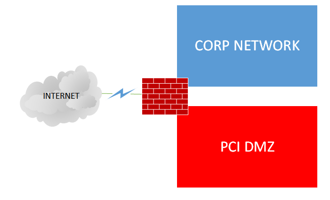 Think, pci penetration testing