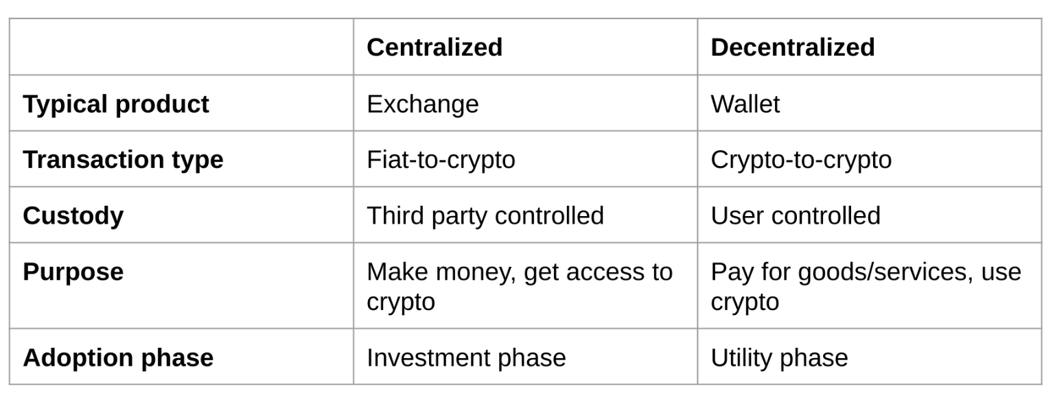 What is centralization and decentralization