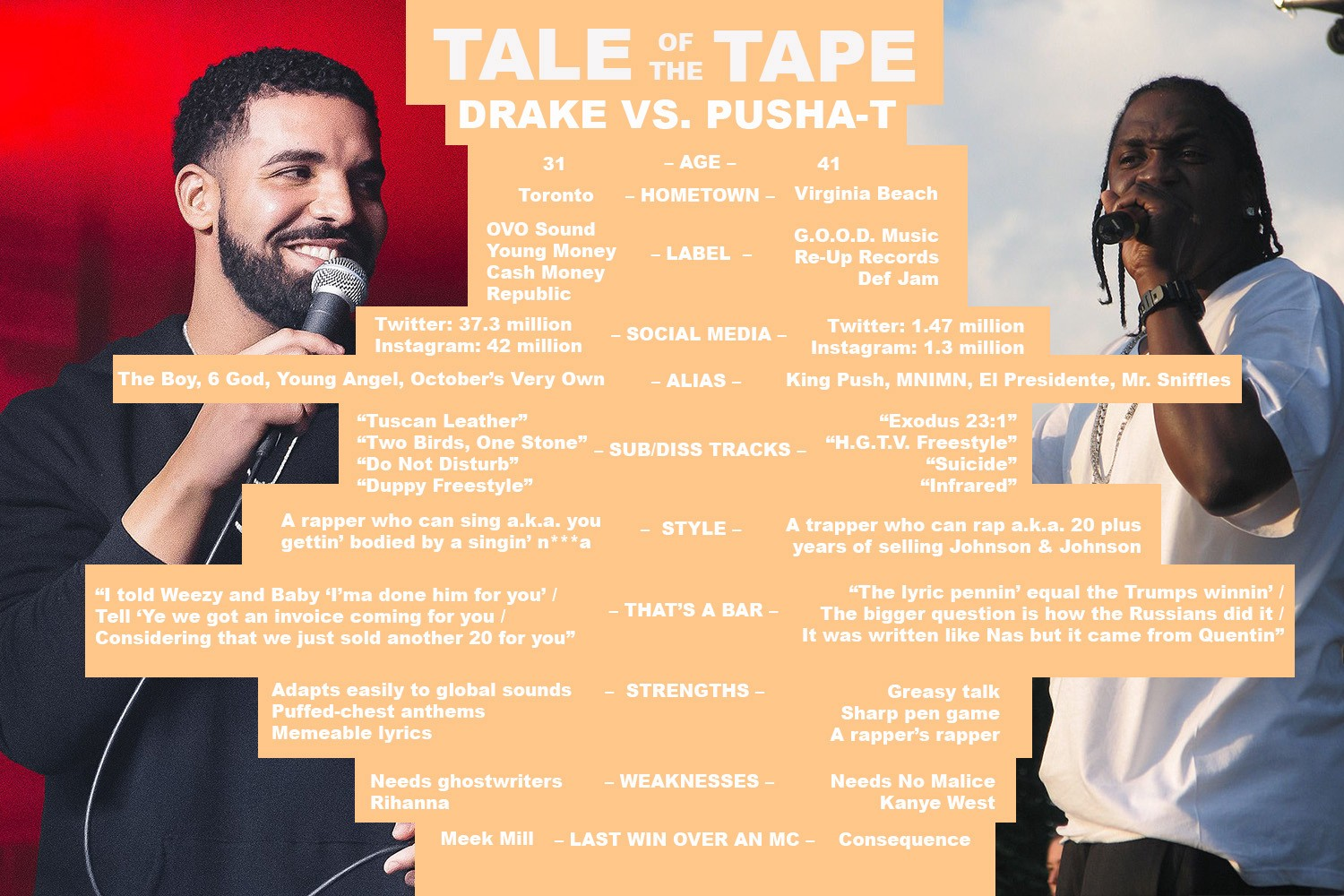 0cc95854b9527 Tale of the Tape  Drake vs. Pusha T – Eric Diep – Medium