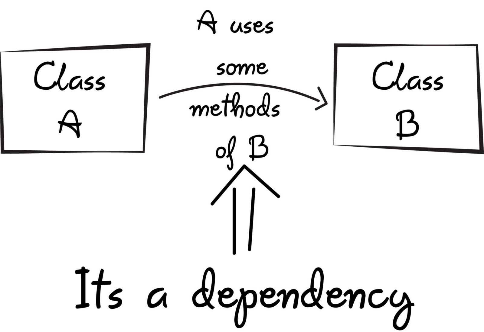 php the right way dependency injection