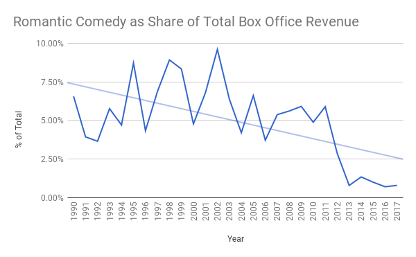 The Rise And Fall Of The Rom Com Go Into The Story