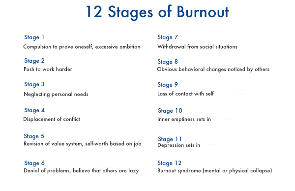 How to Bounce Back After Burning Out