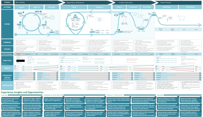 Applying Customer Journey Maps Marketing And Growth Hacking - Member journey mapping