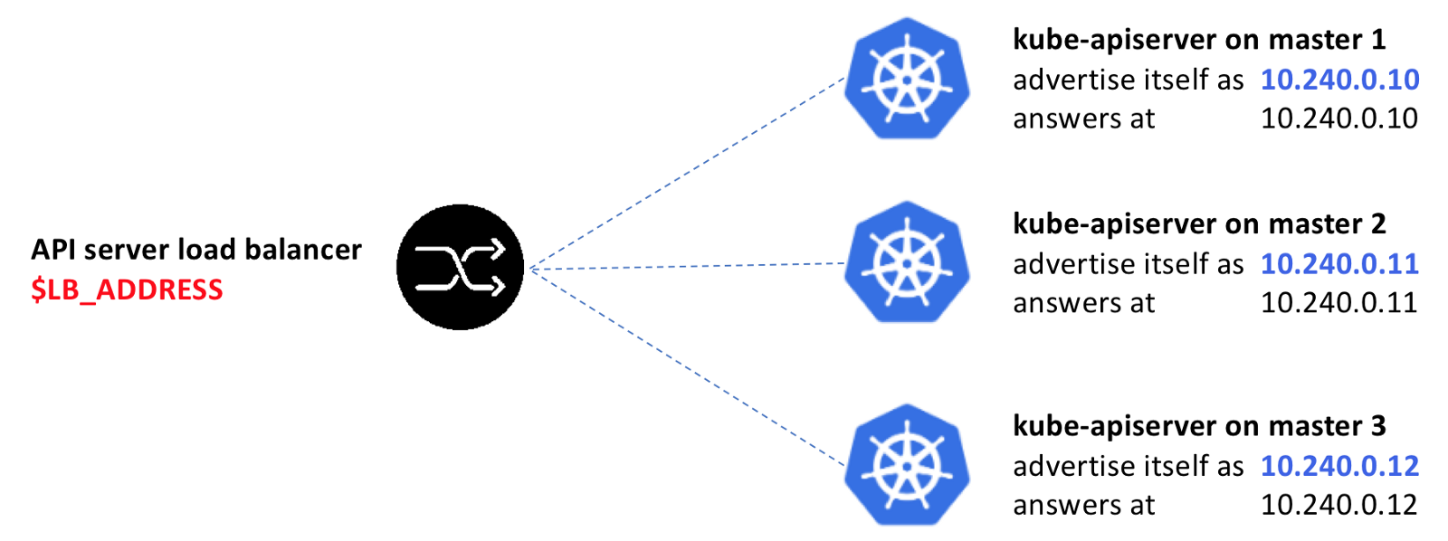 Kubernetes ha under x ray heptio the glue that makes this configuration works is the kubernetes api server serving certificate that is passed to all the instances of kube apiserver with biocorpaavc Image collections