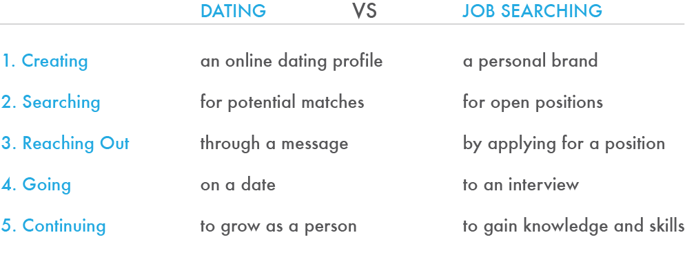 dating like job search