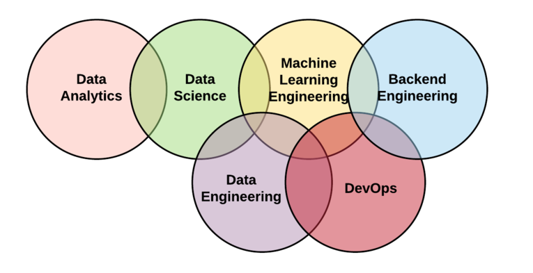 What is Data Science @ CofC? | Data Science and Analytics