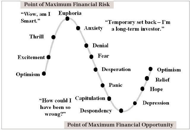5 tips for successful bitcoin trading magnr medium this chart shows the typical emotions an investor may go through and how they make it harder to buy low and sell high ccuart Gallery