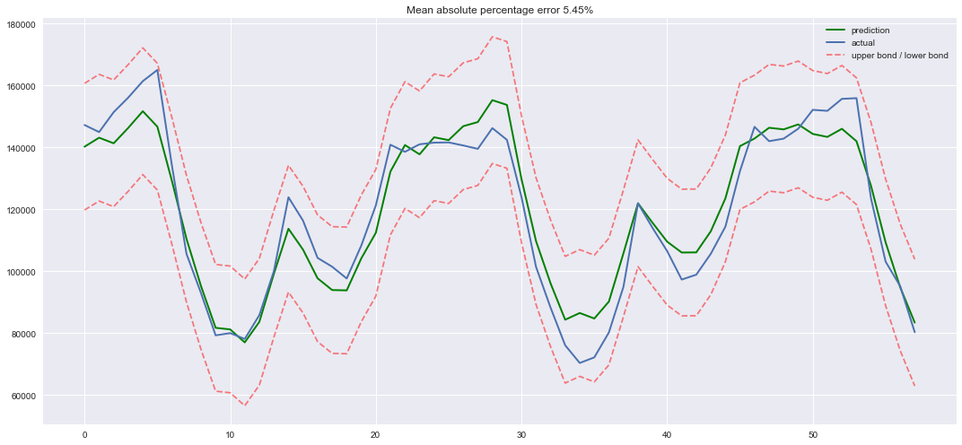 Open Machine Learning Course Topic 9 Part 1 Time Series Analysis