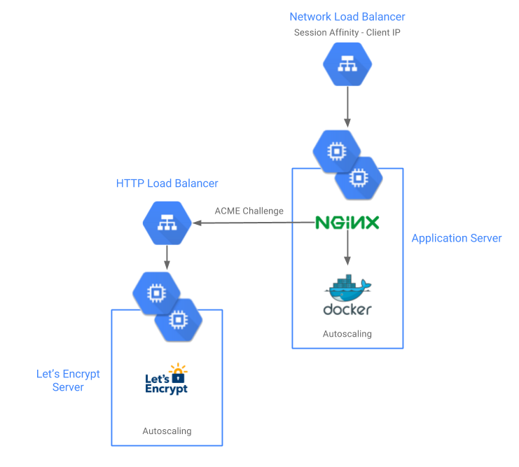 Deploying WebSockets Cluster To GCP With Let's Encrypt