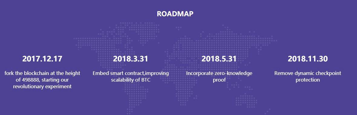 Breaking news the super bitcoin fork may be launching within the the roadmap involves embedding smart contracts on march 31st 2018 followed by incorporating zero knowledge proof on may 31st 2018 followed by dynamic ccuart Gallery