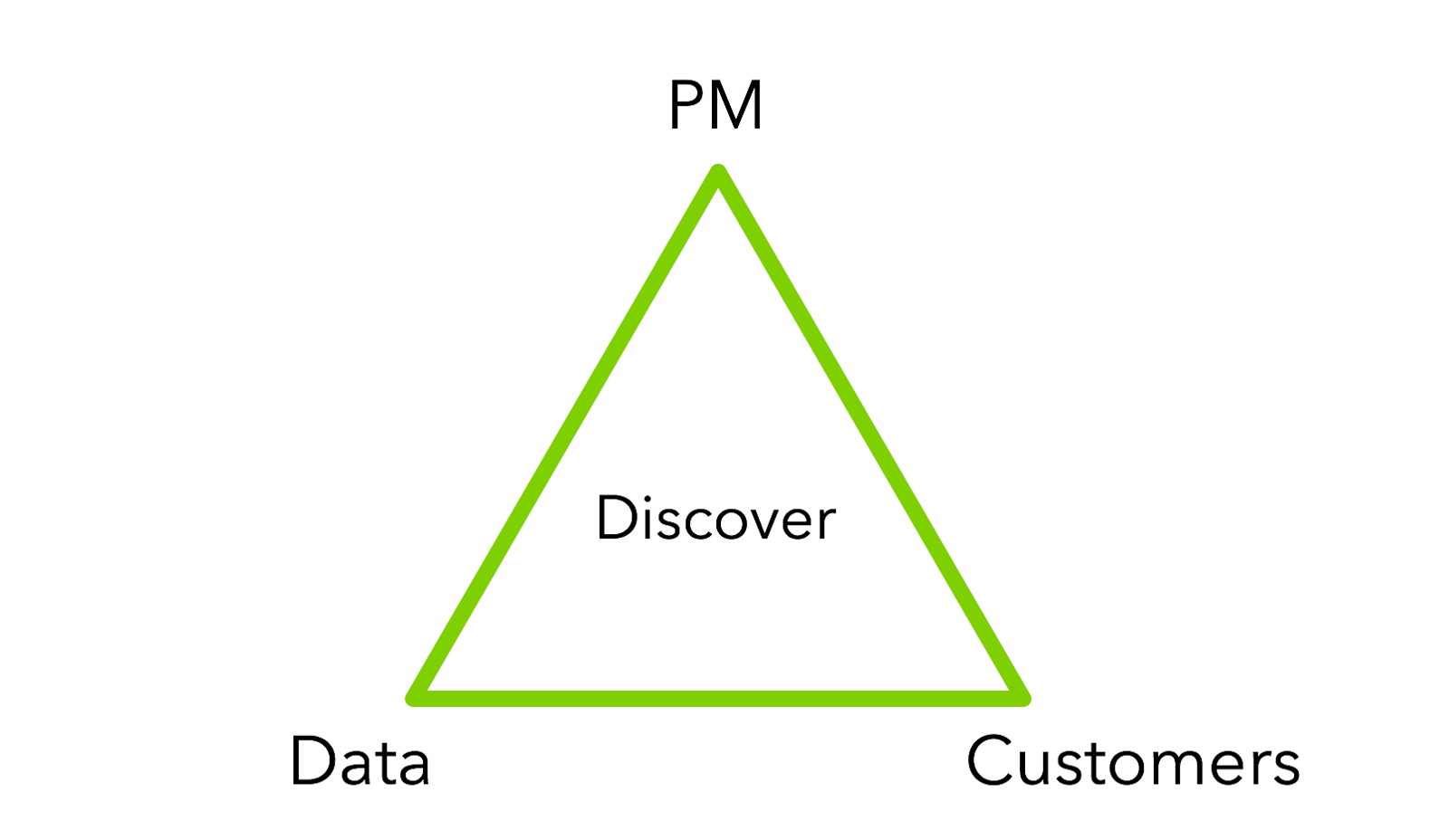 before a team can begin building product someone must go out and discover what needs to be built a product manager is tasked with finding the most