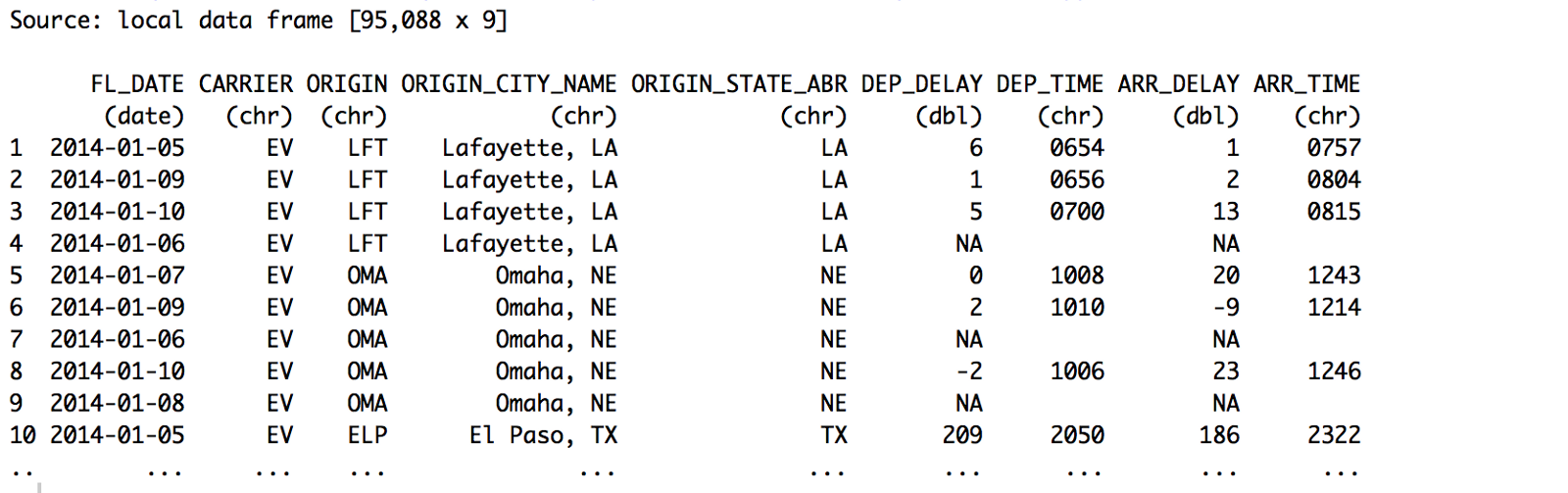 You Can See Fl_date Data Values Are Now Showing Only Between '2015–01–